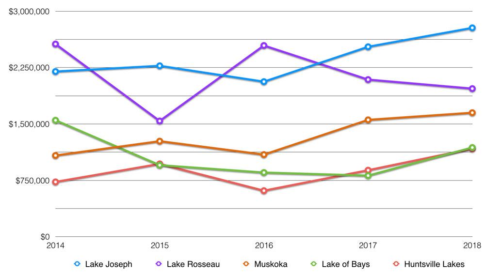 muskoka lakes average price