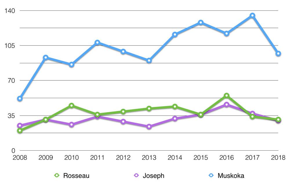 muskoka lakes unit sales