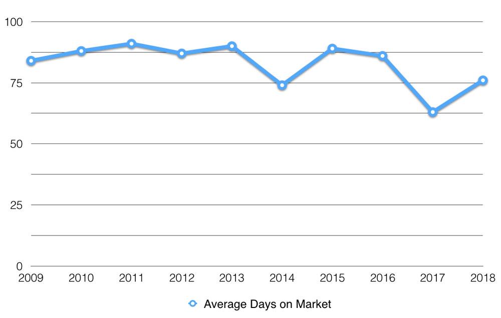 average days on market, muskoka big lakes