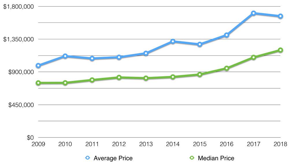muskoka average price