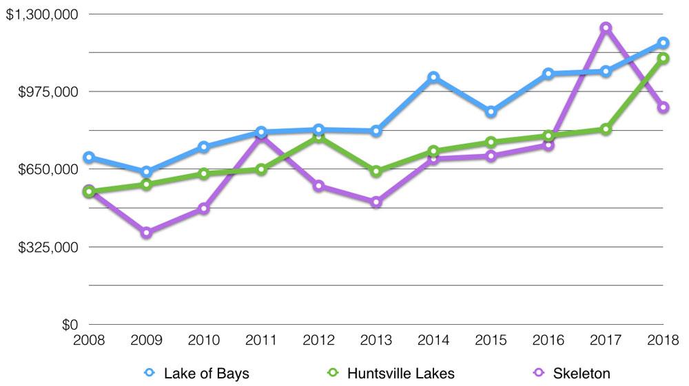 lake of bays average sale price
