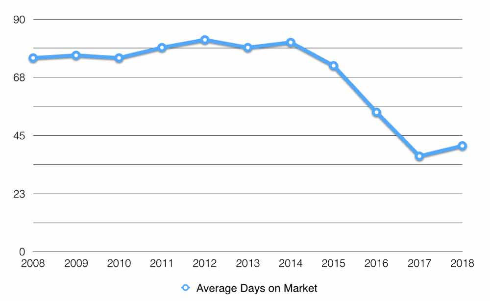 muskoka average days on market