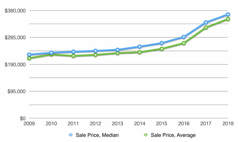 muskoka average and median price
