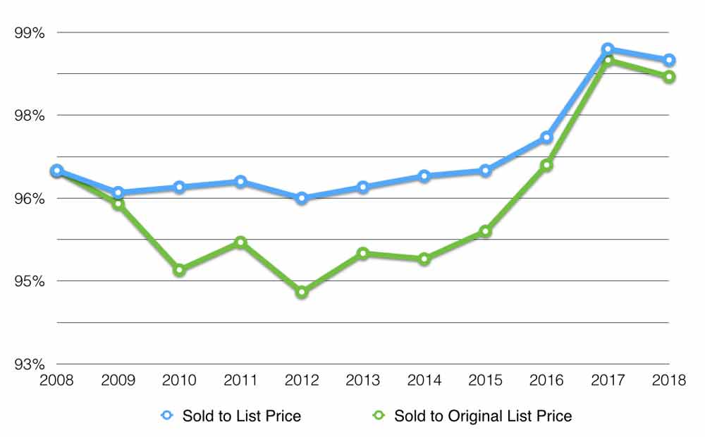 muskoka sale to list price ratio