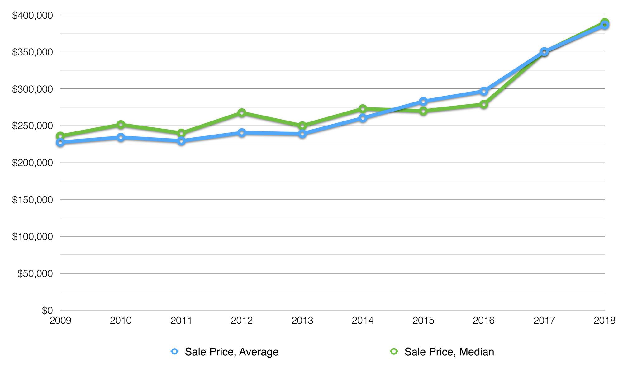 Huntsville Average Home Price