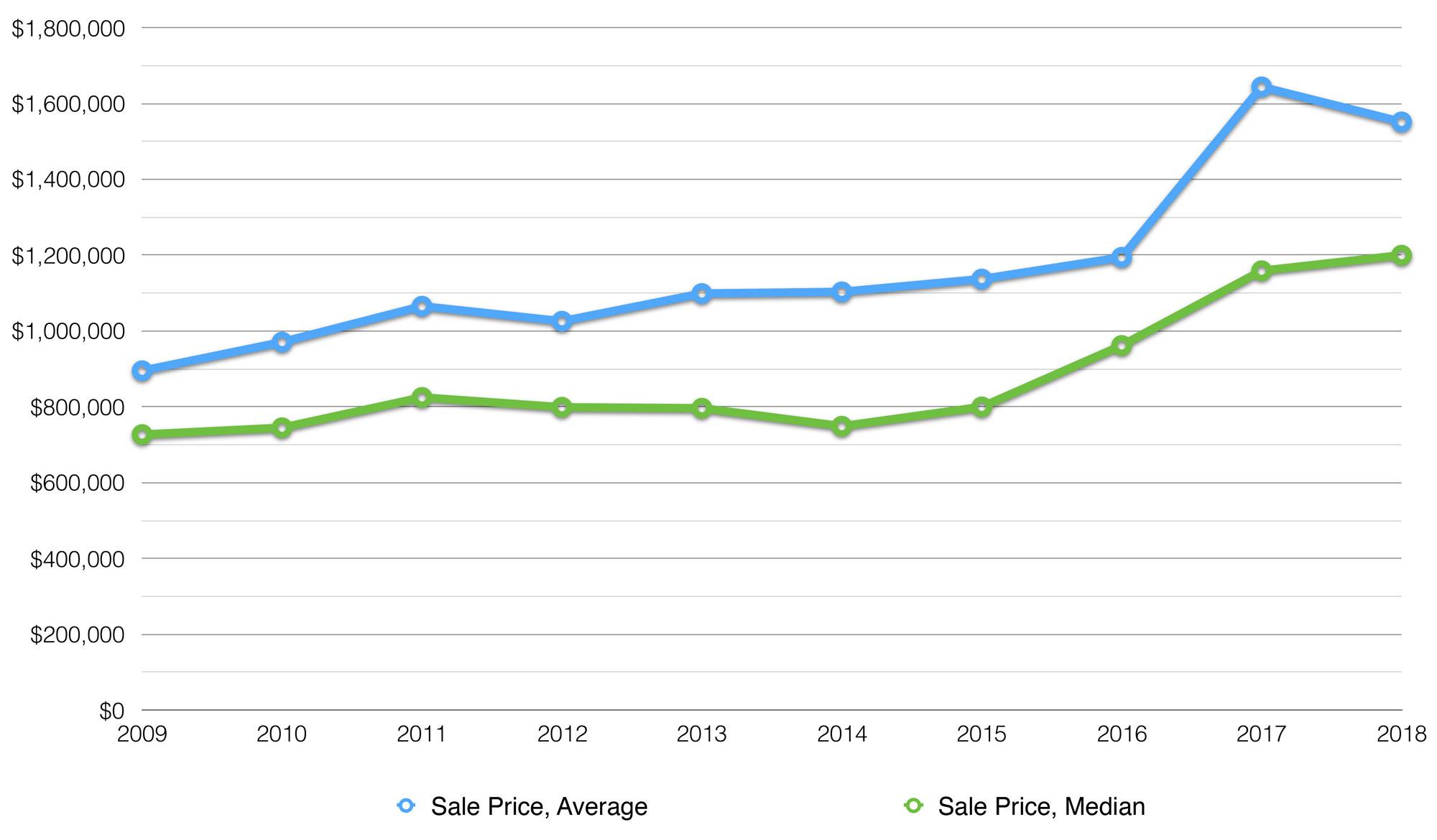 Muskoka Lakes Average Cottage Price
