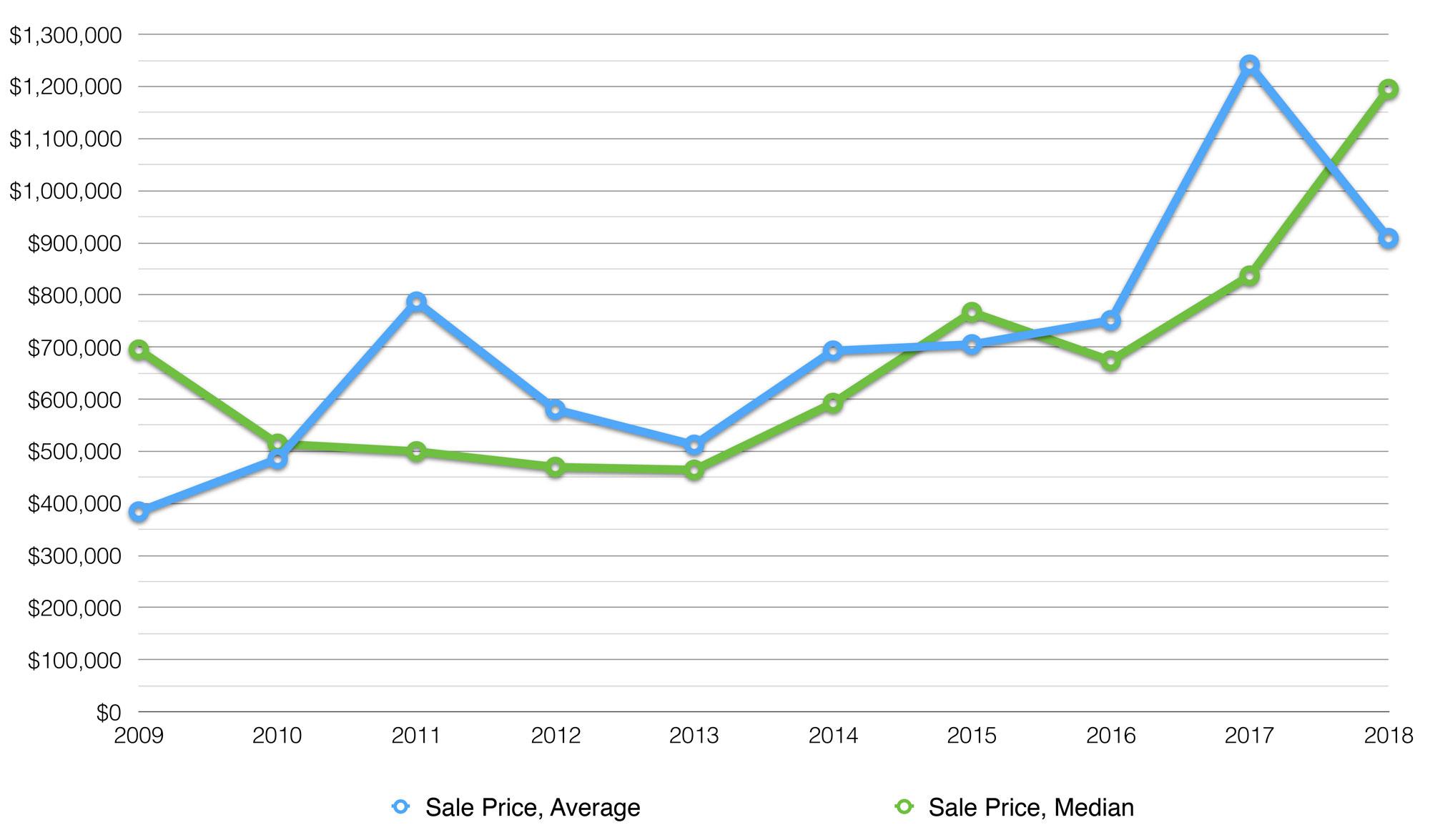 Skeleton Lake Average Cottage Price