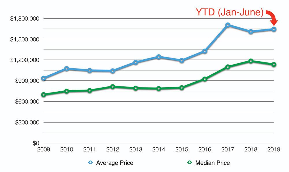 Average Muskoka Cottage Price
