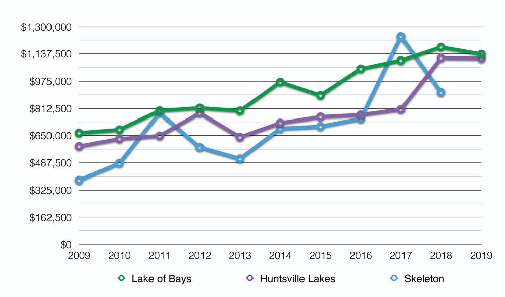 Muskoka Lakes Average Sale Price