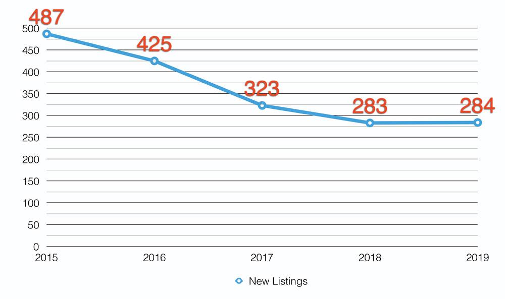New Real Estate Listings on Muskoka Lakes