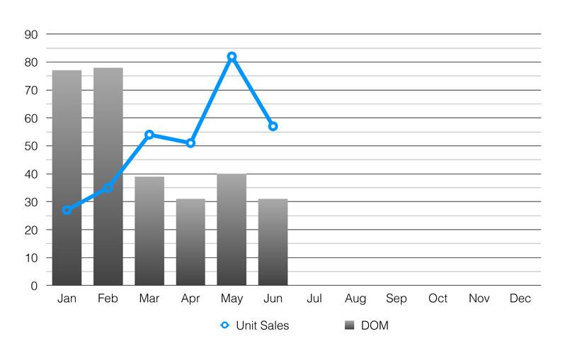 Residential Sales vs Days on Market