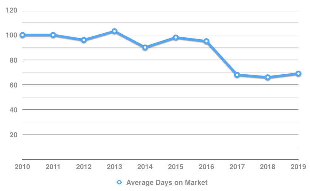2019-year-in-review-revised-charts
