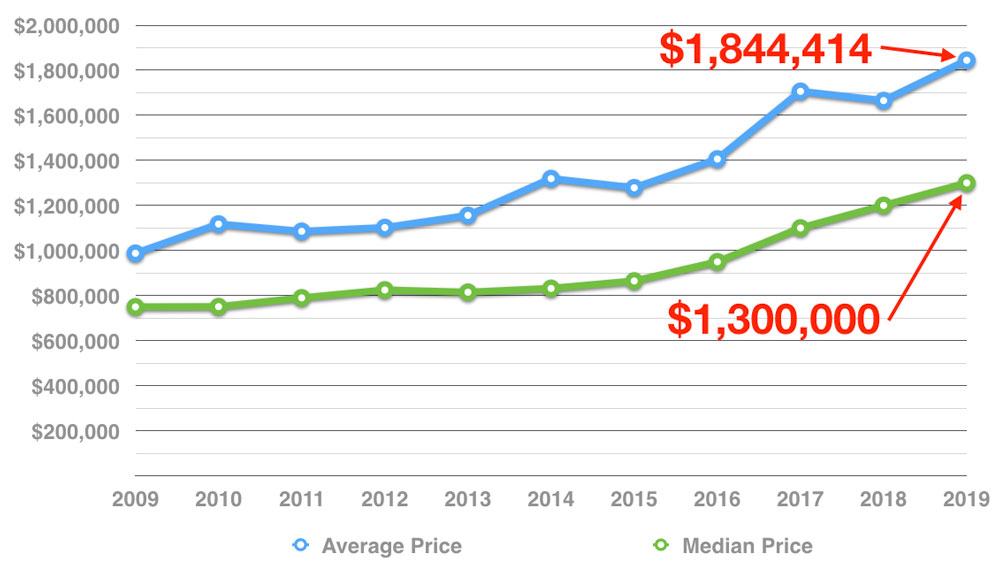 muskoka-big-lakes-cottage-real-estate-average-sale-price