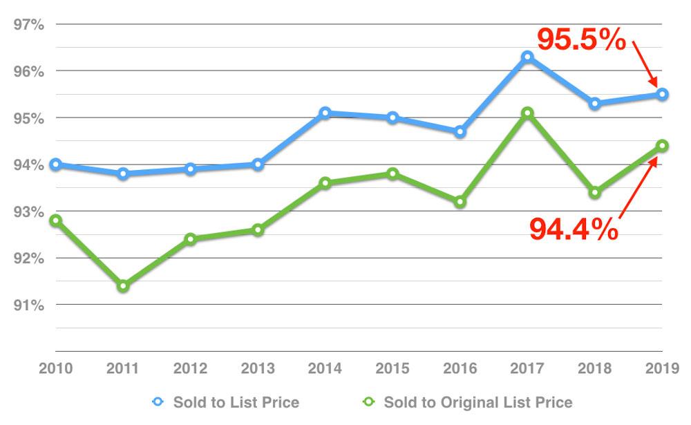 muskoka-big-lakes-cottage-real-estate-percentage-of-list-price