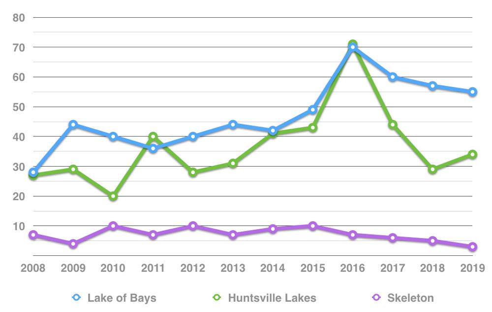 muskoka-big-lakes-cottage-real-estate-unit-sales-lake-of-bays-huntsville-lakes-skeleton-lake