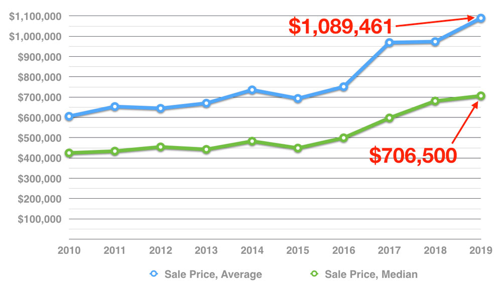 muskoka-cottage-real-estate-average-median-sale-price