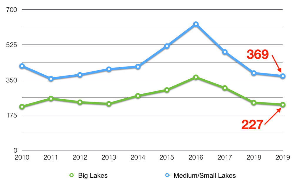 muskoka-cottage-real-estate-lake-size-unit-sale