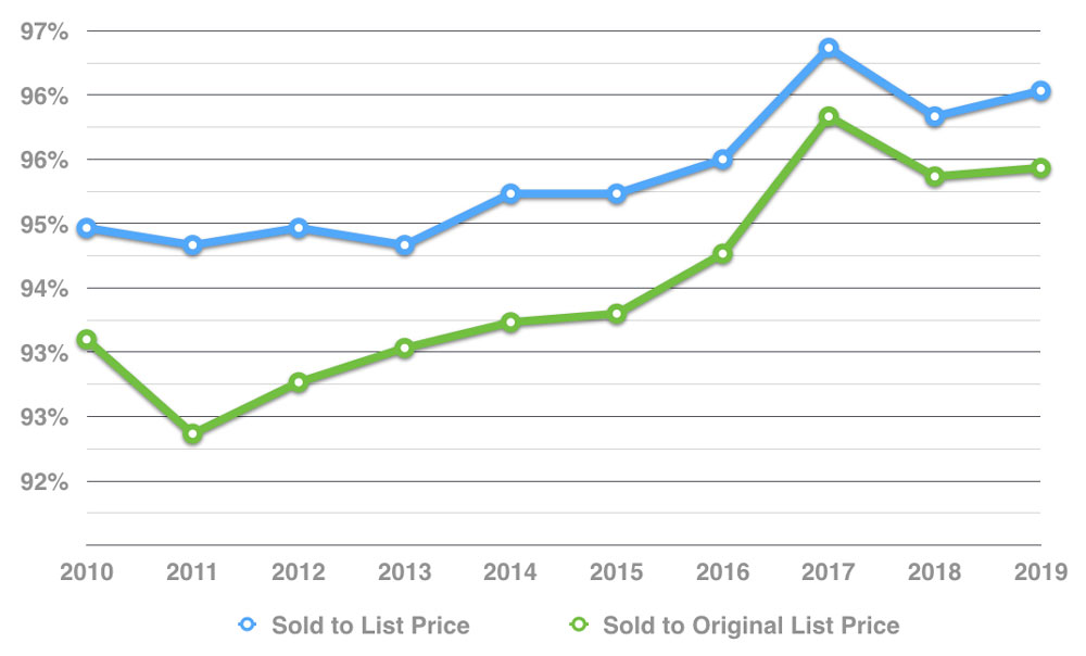 muskoka-cottage-real-estate-sale-to-list-percentage