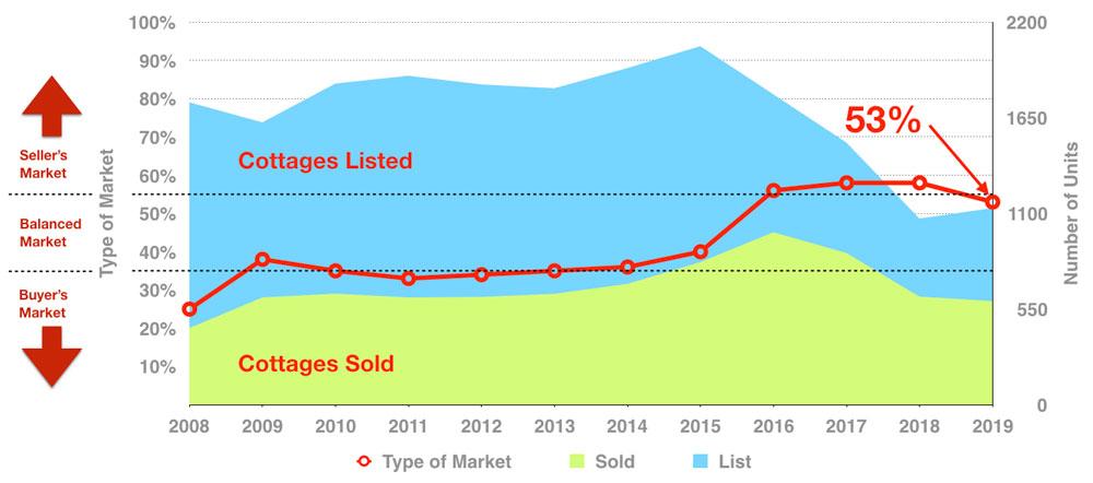 muskoka-cottage-real-estate-sale-to-list-ratio