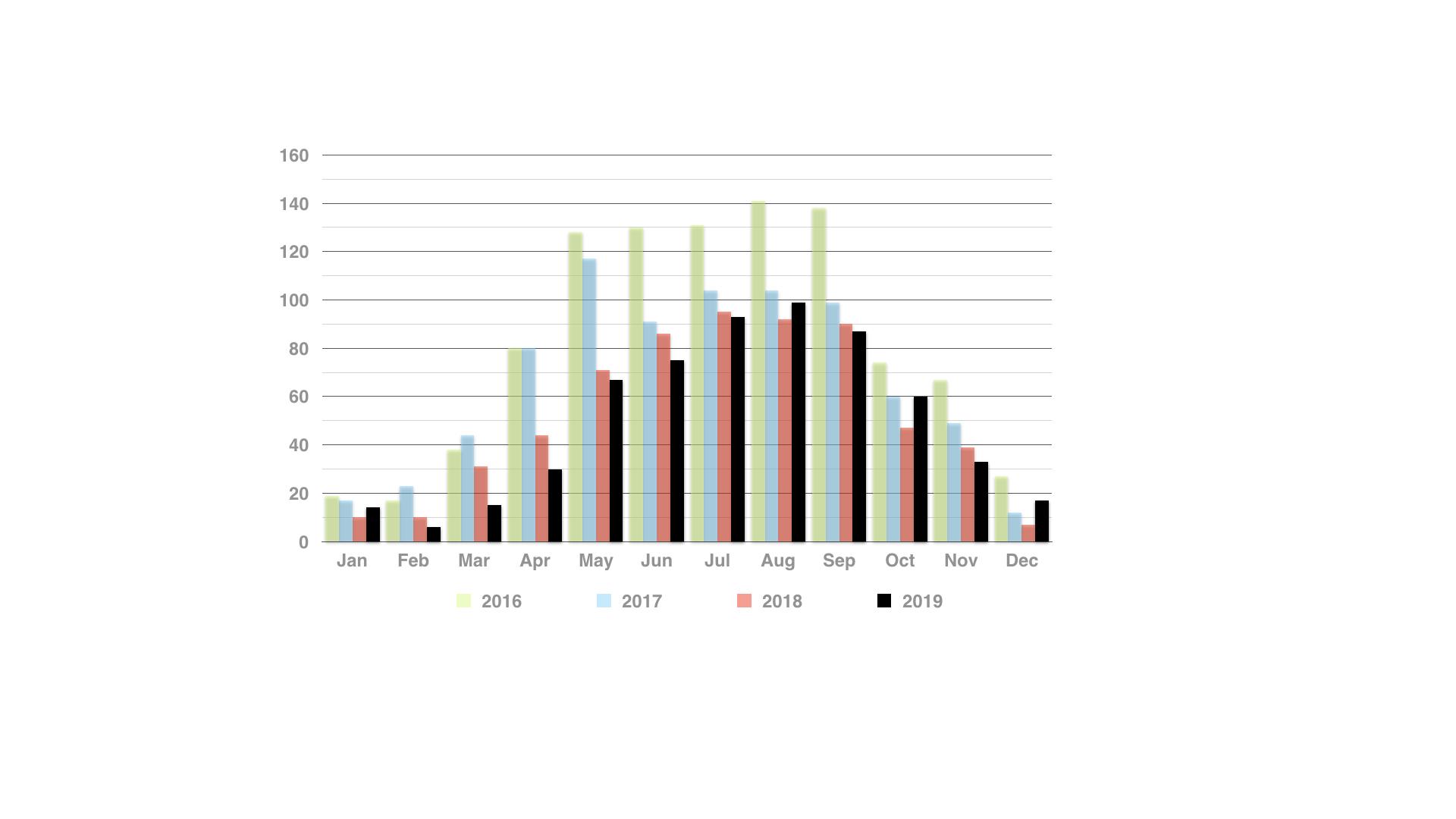 muskoka-cottage-real-estate-unit-sales-by-month