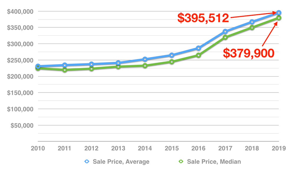 muskoka-residential-average-sale-price