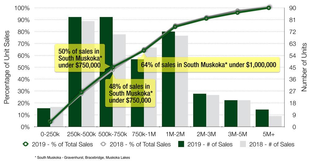 Muskoka Cottage Sales by Price Range