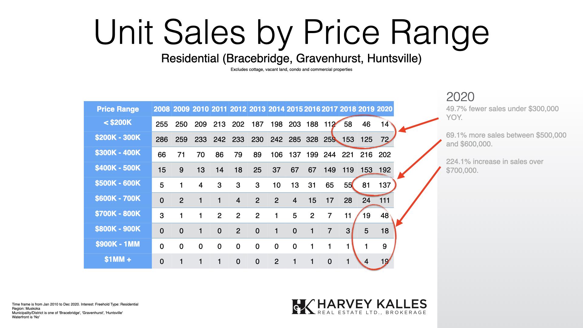 Muskoka Residential Real Estate Unit Sales By Price Range