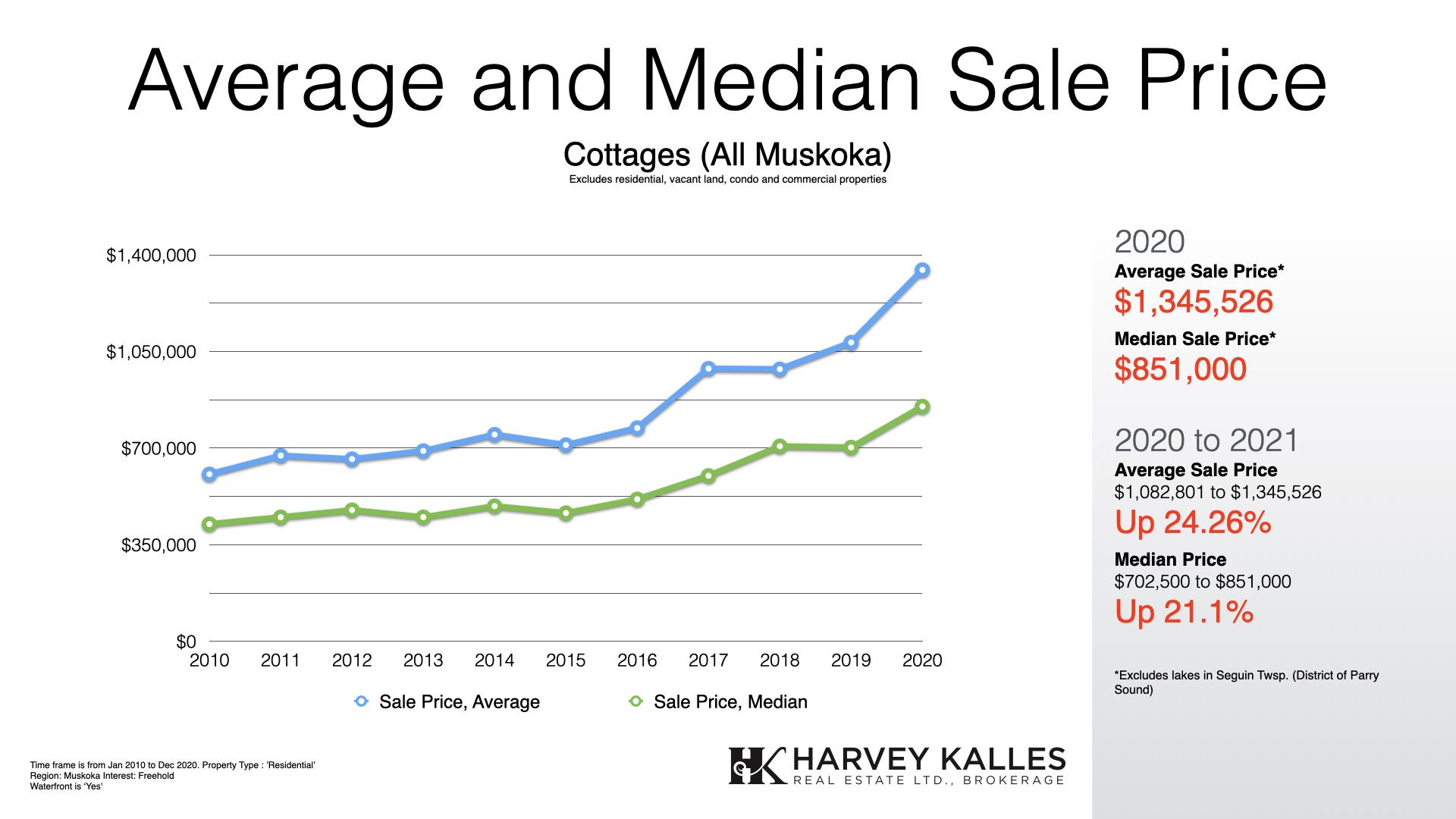 muskoka-cottage-real-estate-average-median-sale-price