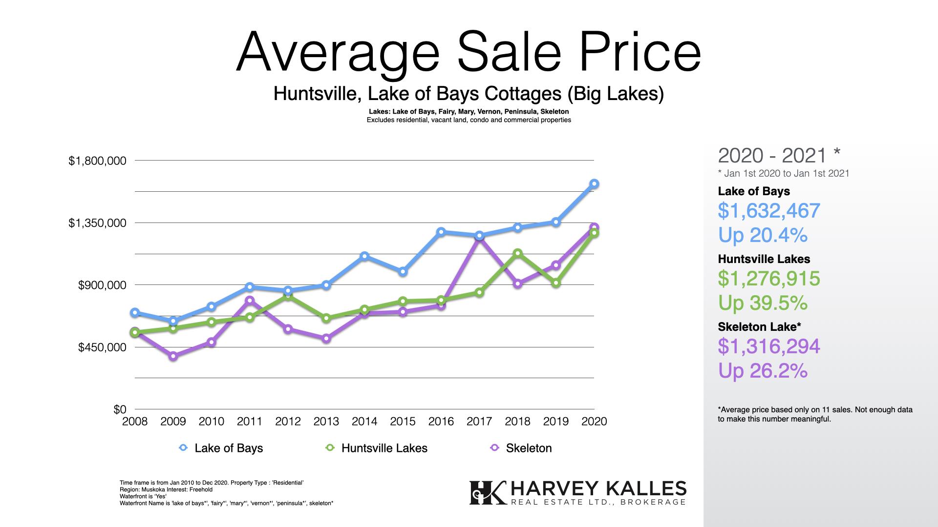 muskokaa-big-lakes-cottage-real-estate-average-lake-of-bays-huntsville-lakes-skeleton-lake
