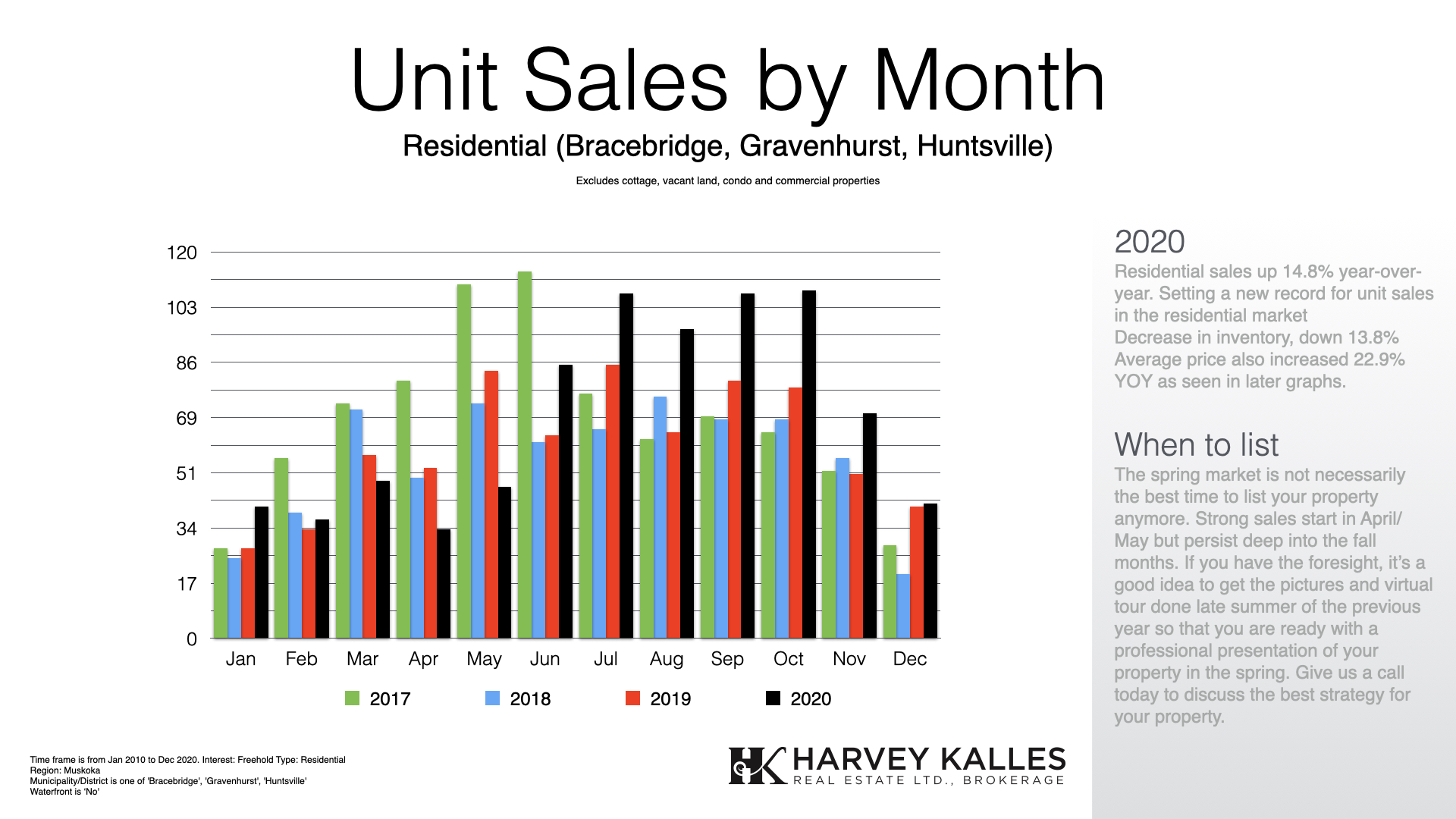 Muskoka Residential Real Estate Units By Month