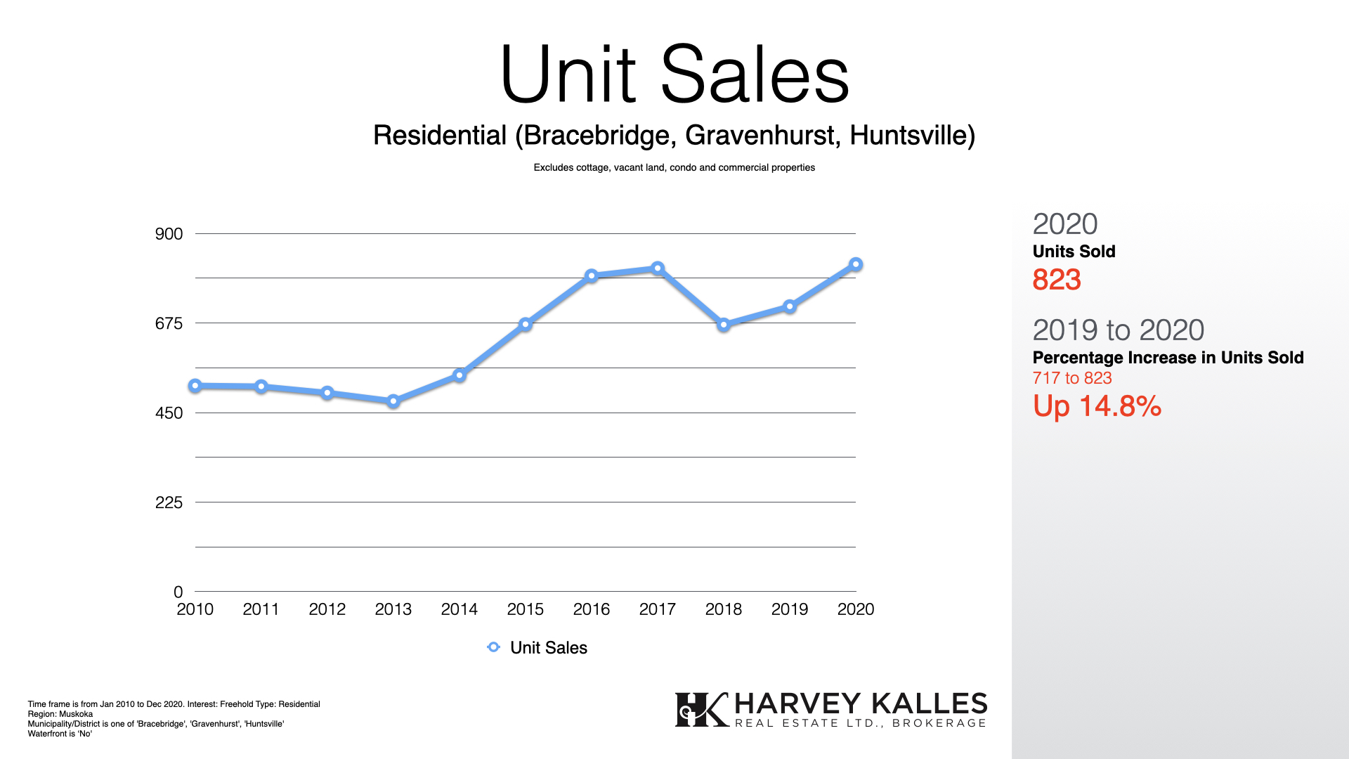 Muskoka Residential Real Estate Units Sold