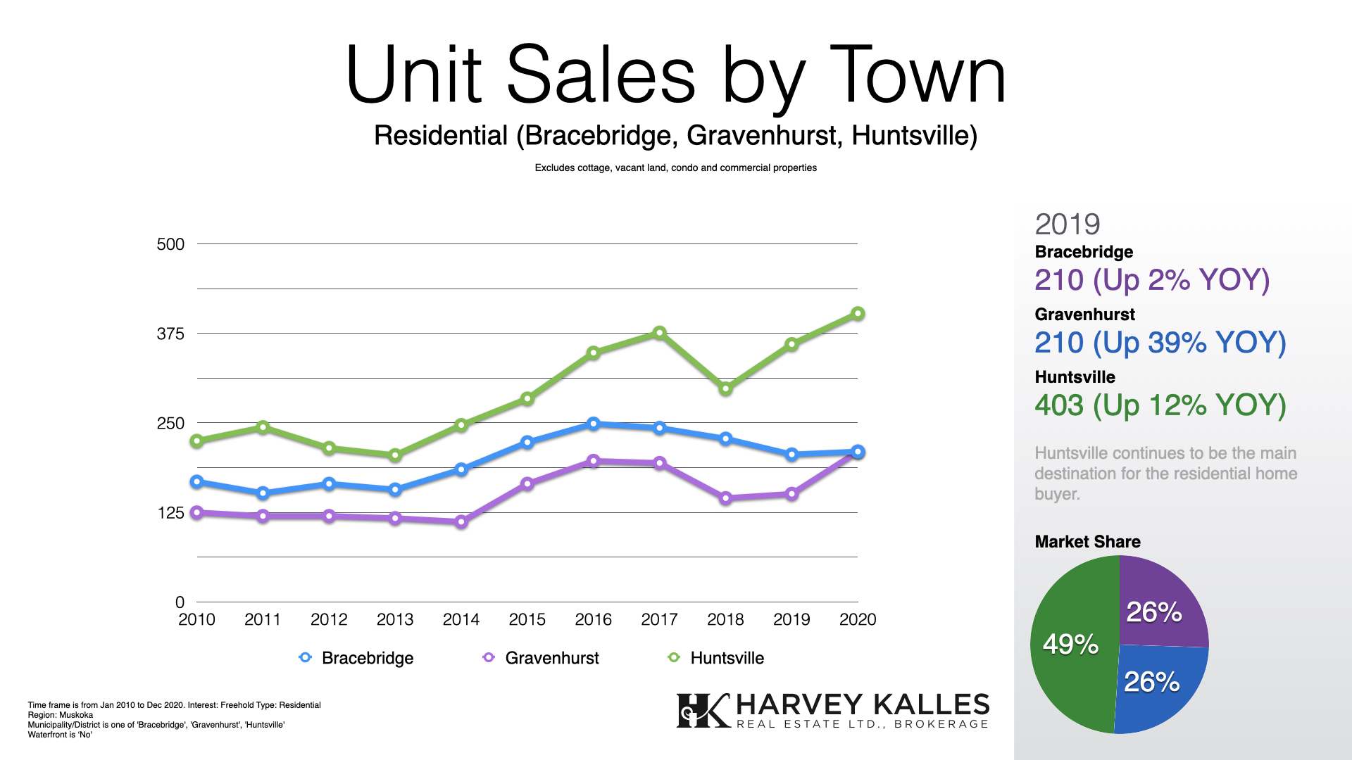 Muskoka Residential Real Estate Units Sold By Town