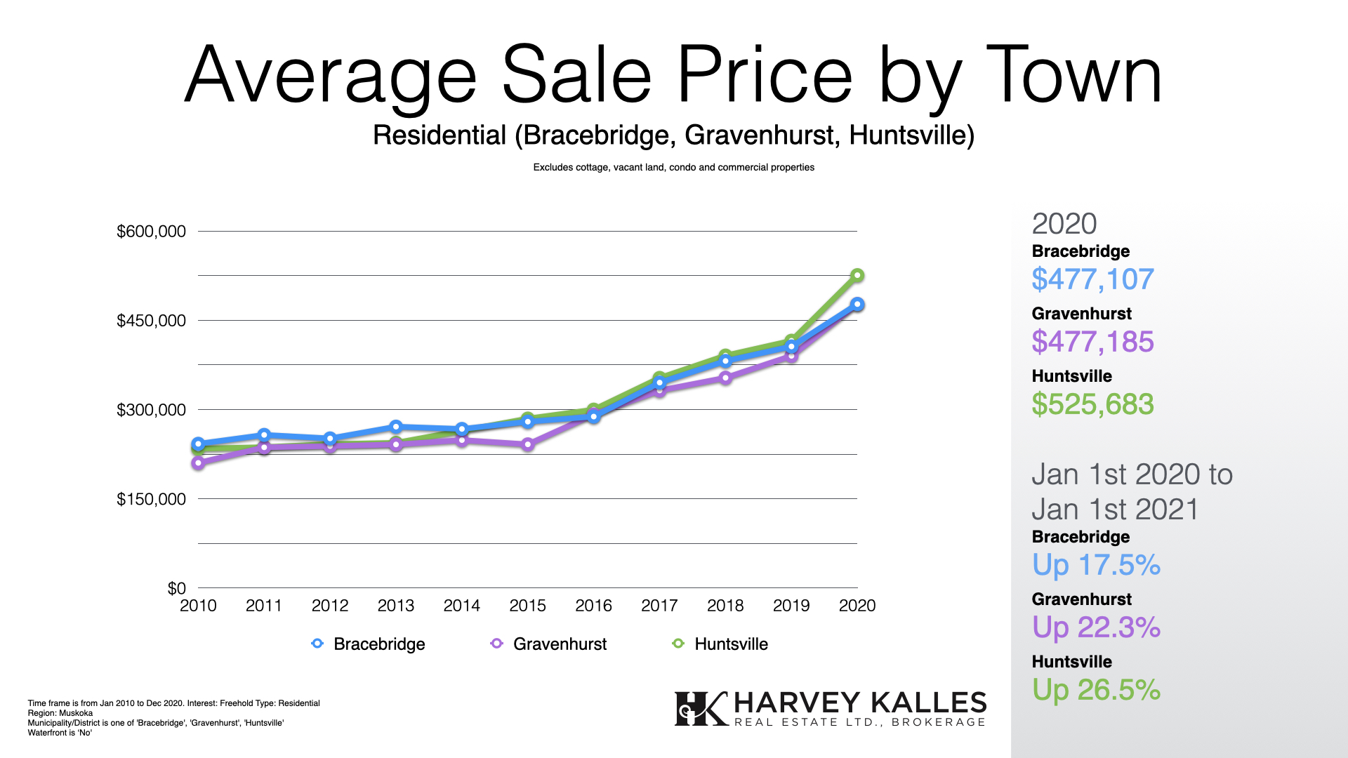 Muskoka Residential Real Estate Average By Town