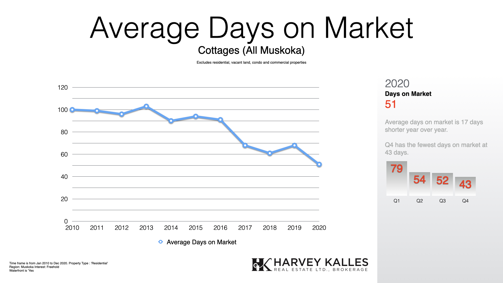 2020-year-in-review-average-days-on-market