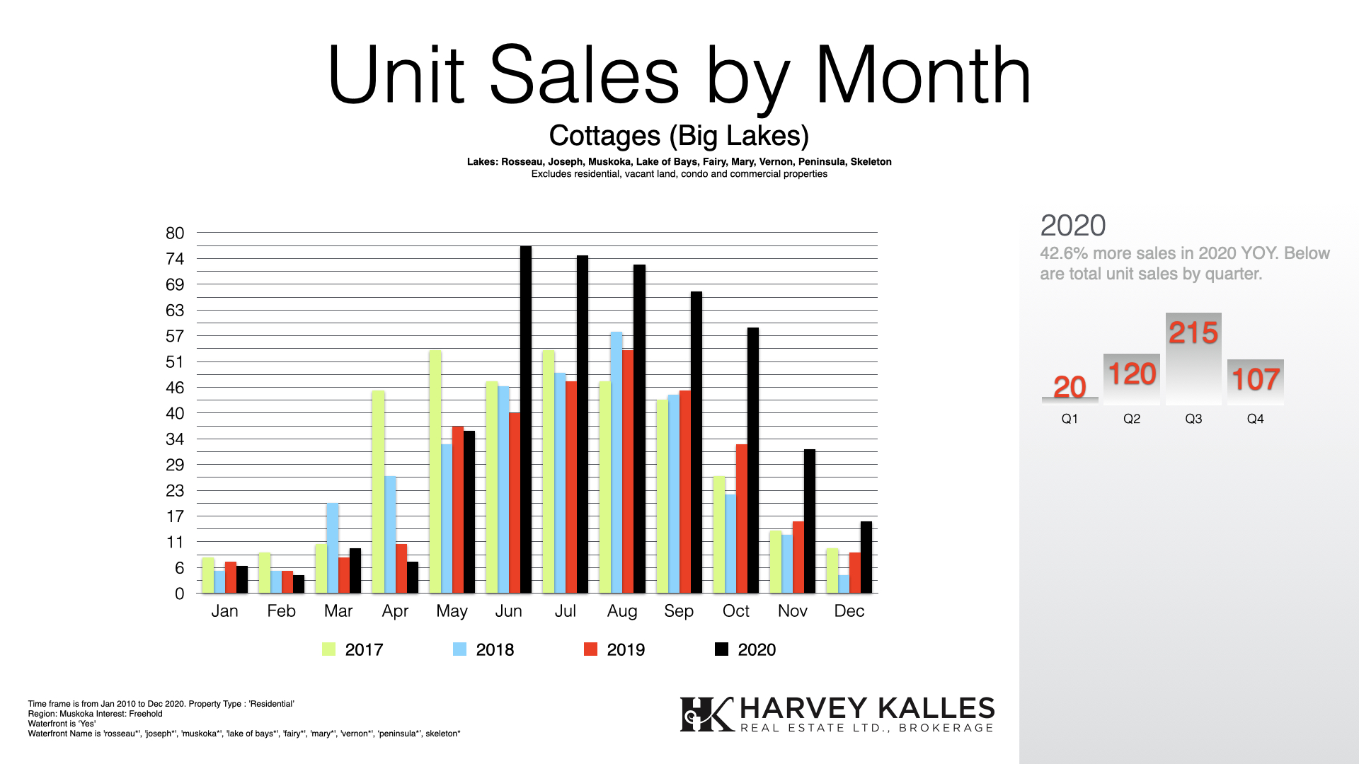 muskoka-big-lakes-cottage-real-estate-sales-by-month