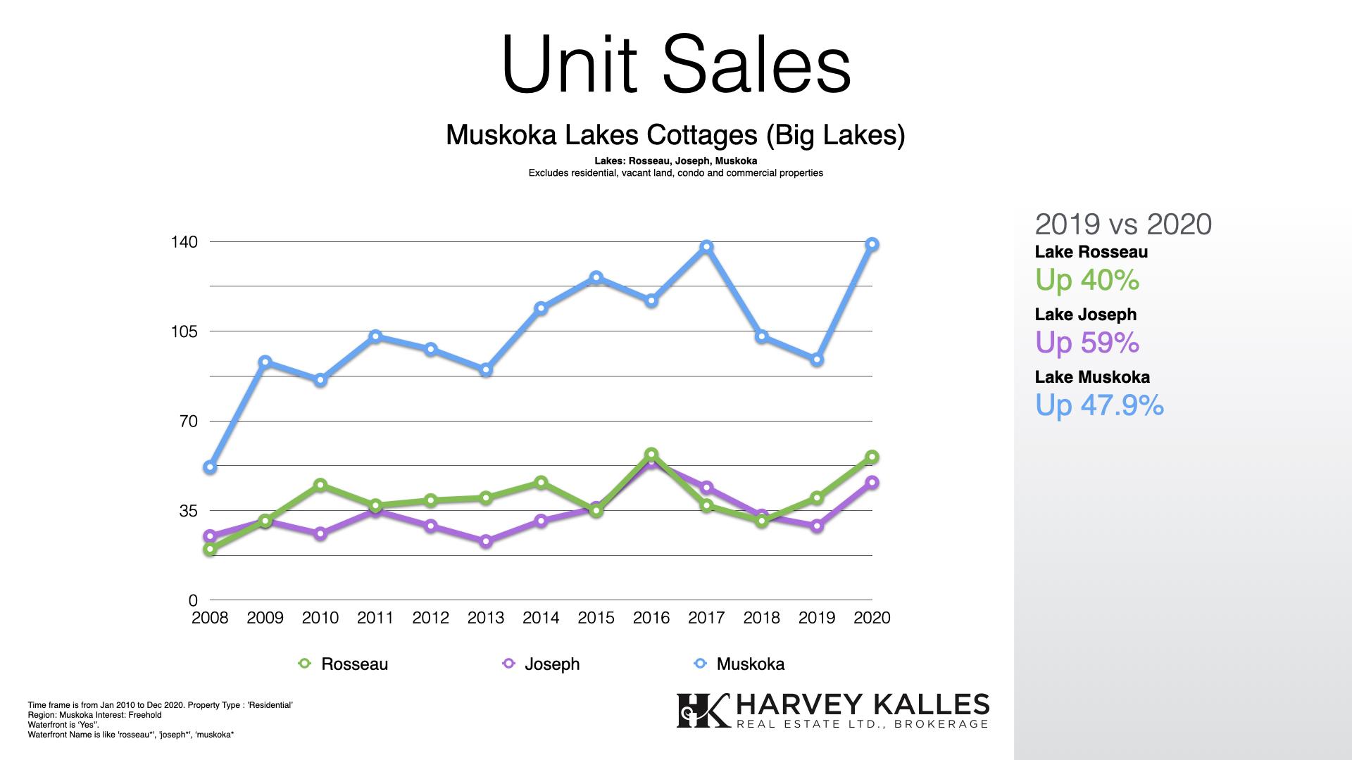 muskoka-big-lakes-cottage-real-estate-unit-sales-rosseau-joseph-muskoka
