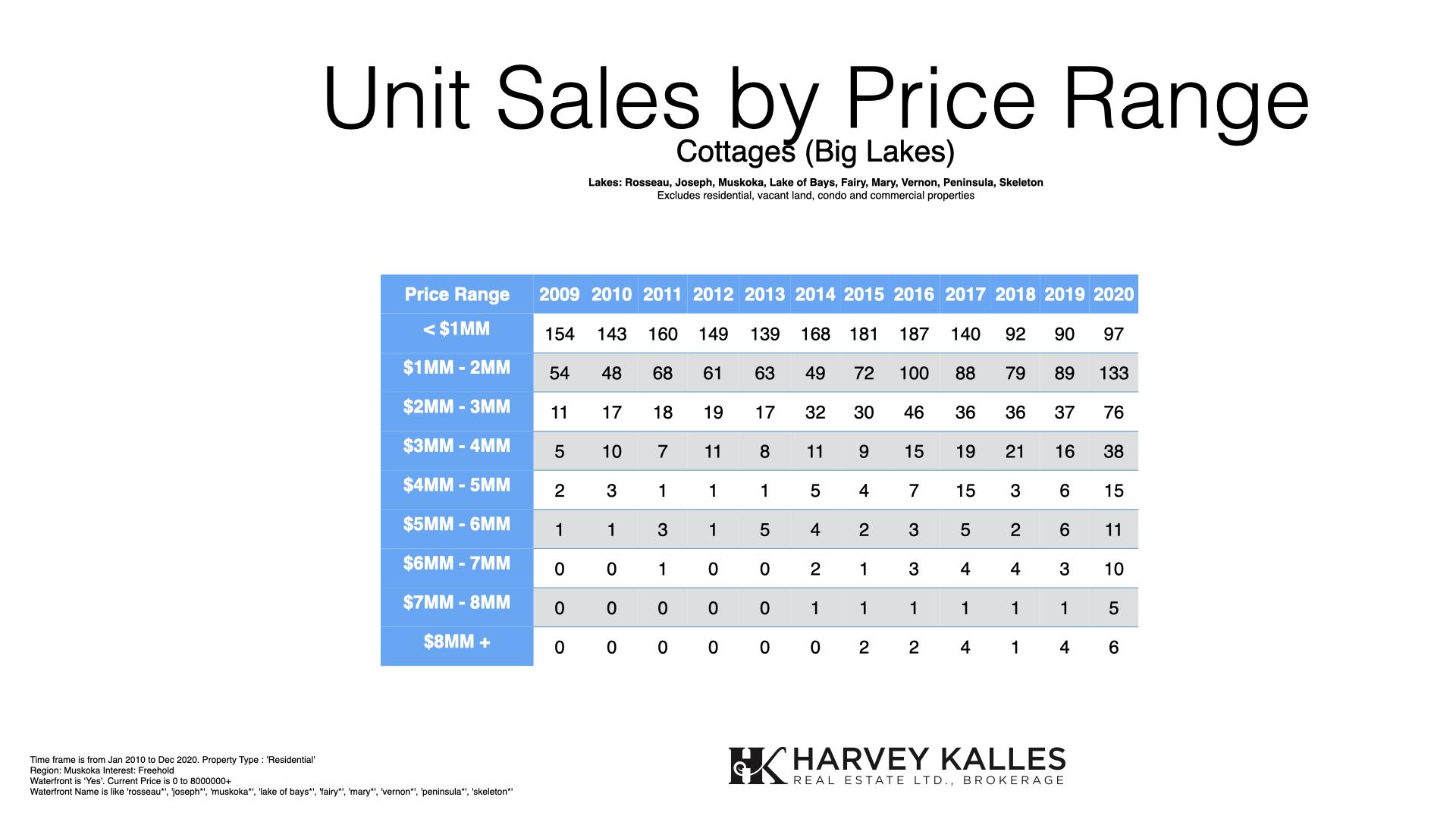 muskoka-big-lakes-cottage-real-estate-sales-by-price-range